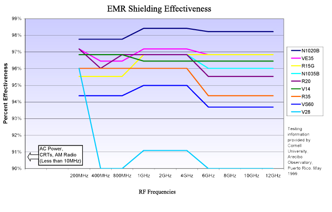 emr shielding effectiveness